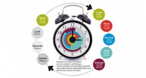Ce modèle-type d'horaires décalés peut toutefois respecter une organisation du mode de vie bénéfique pour la santé, notamment en minimisant les désynchronisations des phases veille-sommeil.