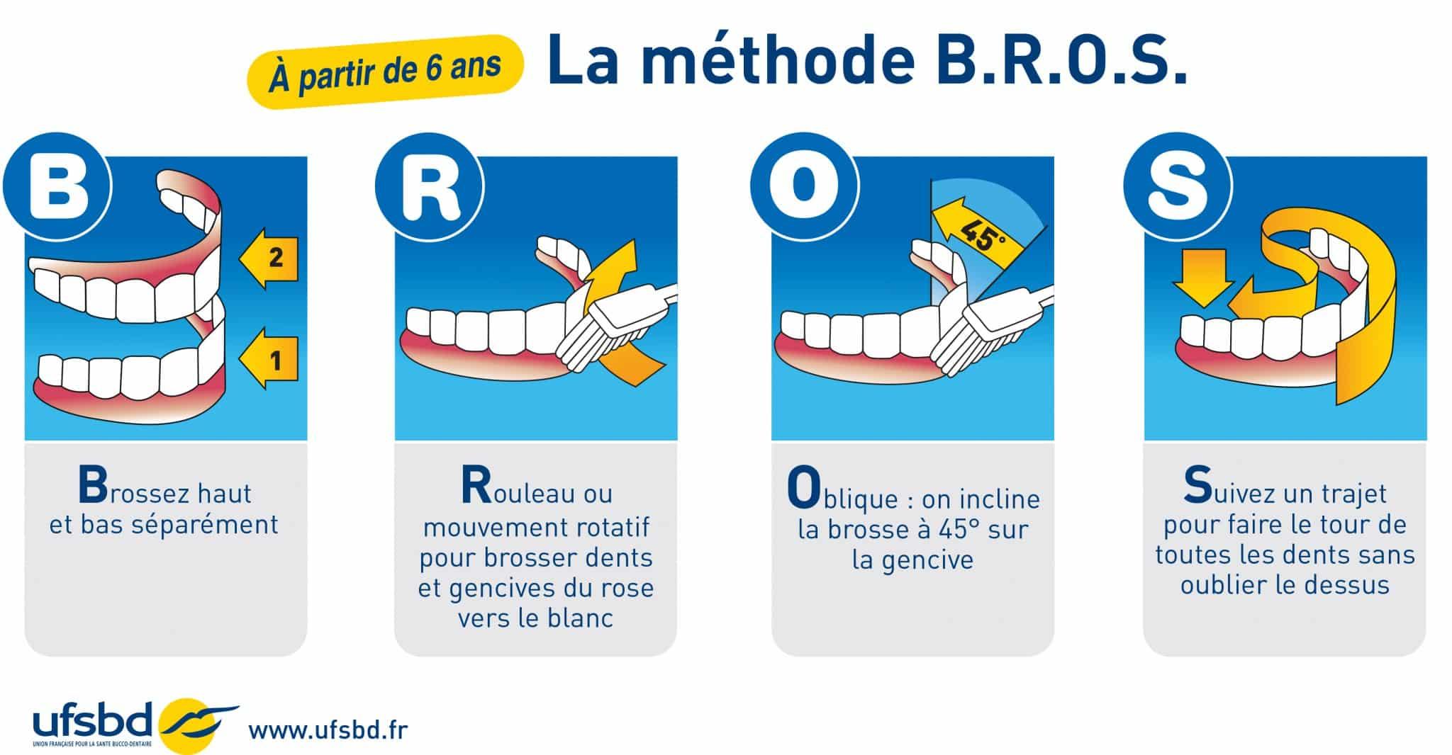 https://www.mgc-prevention.fr/wp-content/uploads/2015/08/MethodeBROS.jpg