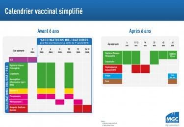 Calendrier vaccinal simplifié