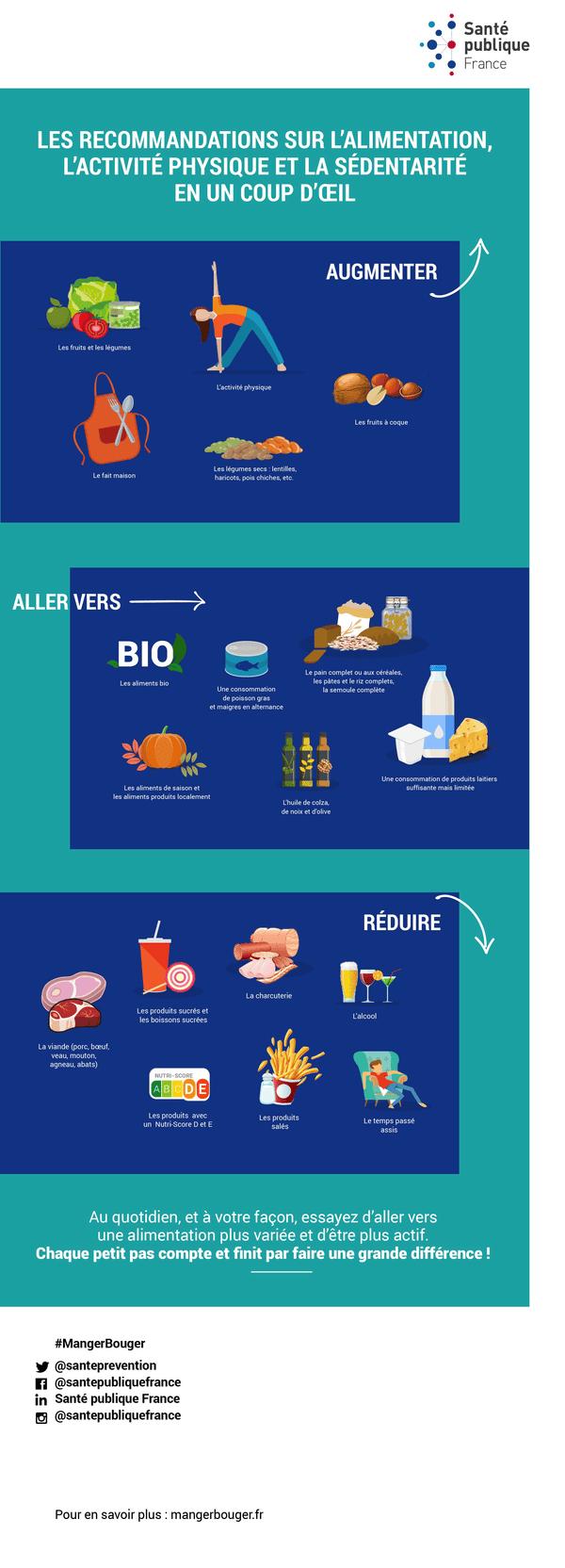 Alimentation, activité physique et sédentarité : les nouvelles recommandations de Santé publique France