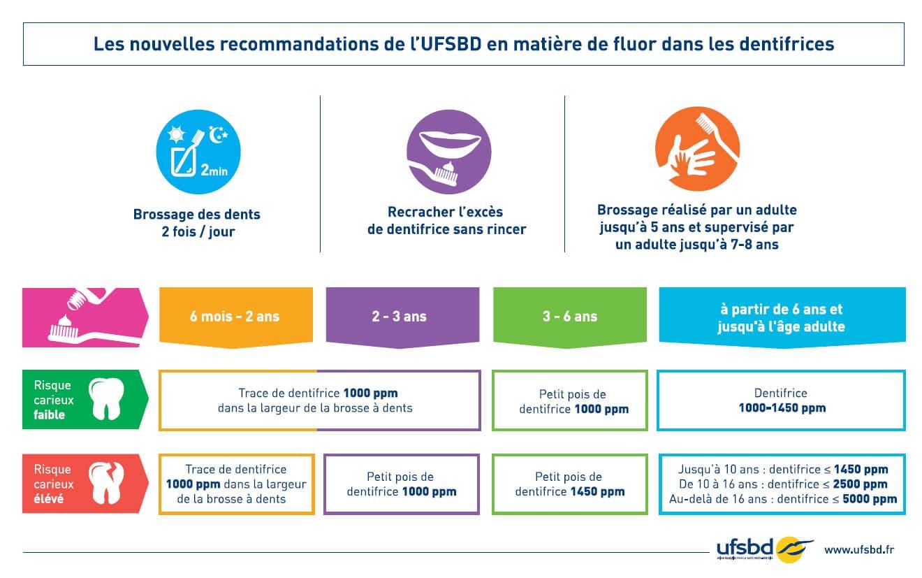 Recommandations fluor UFSBD